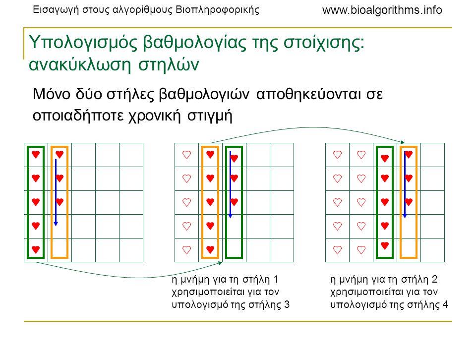 Υπολογισμός βαθμολογίας της στοίχισης: ανακύκλωση στηλών