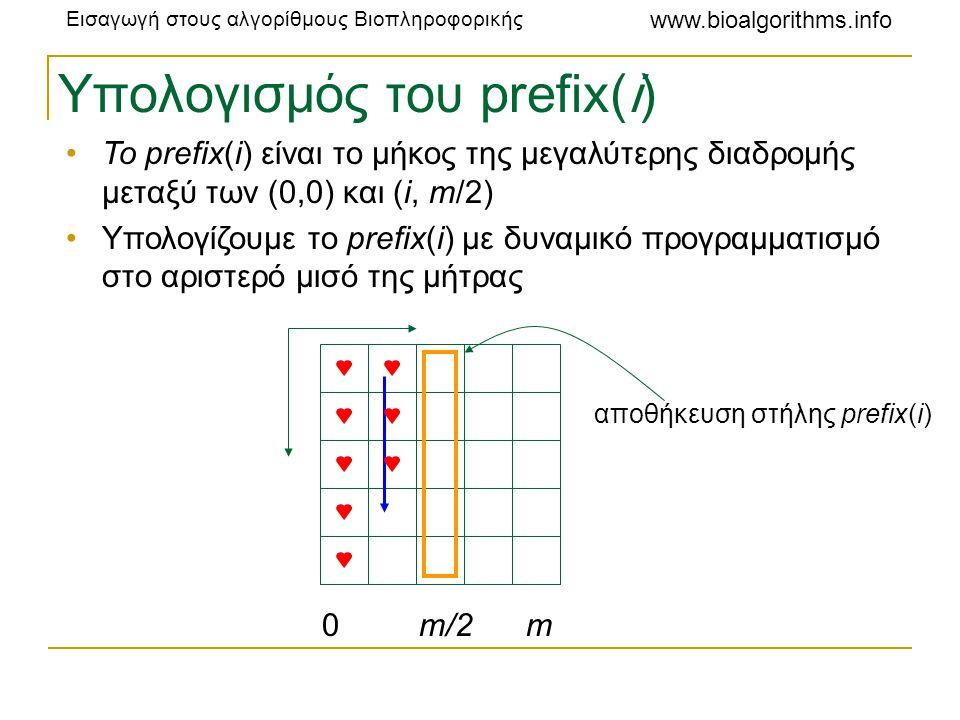 Υπολογισμός του prefix(i)