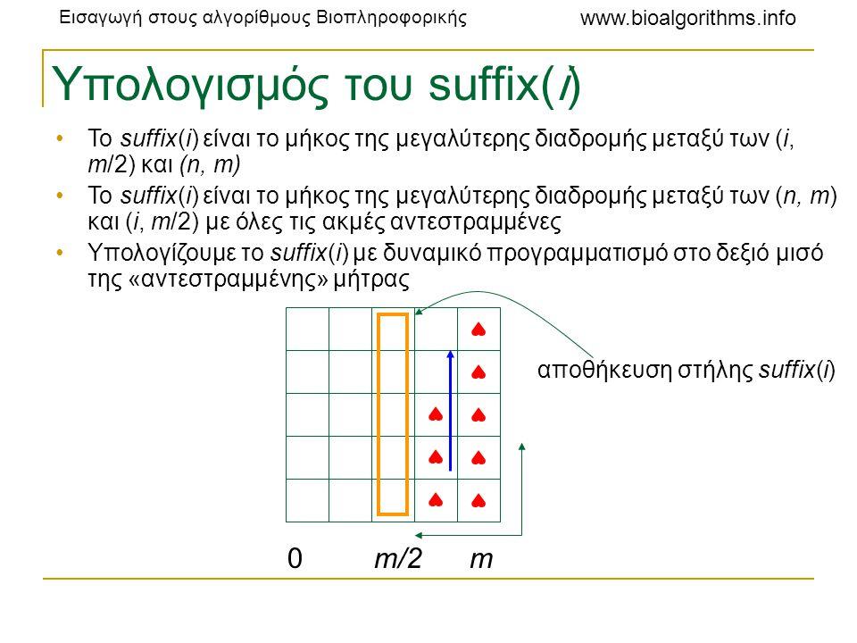 Υπολογισμός του suffix(i)