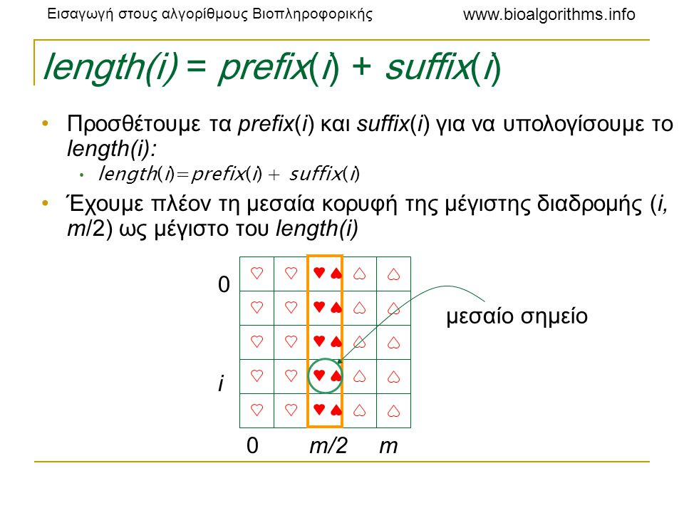 length(i) = prefix(i) + suffix(i)