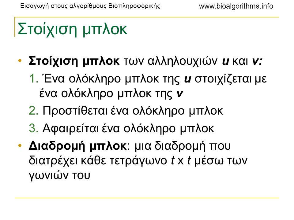 Στοίχιση μπλοκ Στοίχιση μπλοκ των αλληλουχιών u και v: