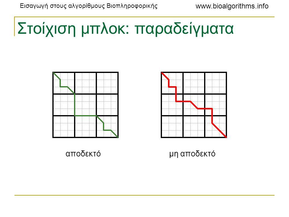 Στοίχιση μπλοκ: παραδείγματα