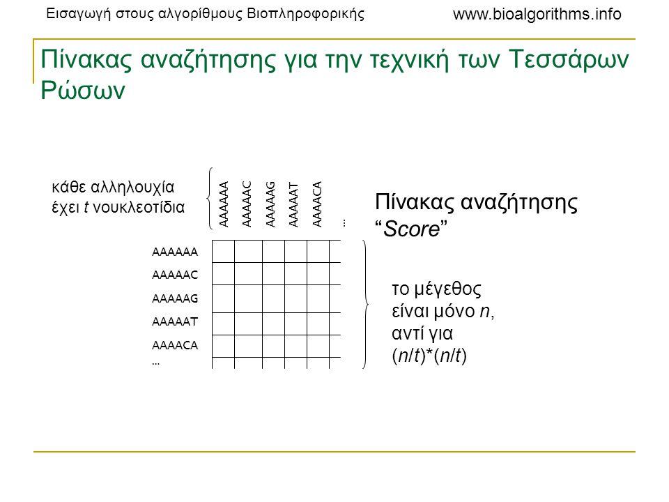 Πίνακας αναζήτησης για την τεχνική των Τεσσάρων Ρώσων