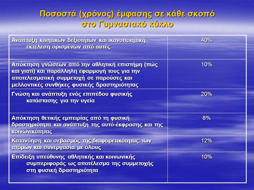 Ποσοστά (χρόνος) έμφασης σε κάθε σκοπό στο Γυμνασιακό κύκλο
