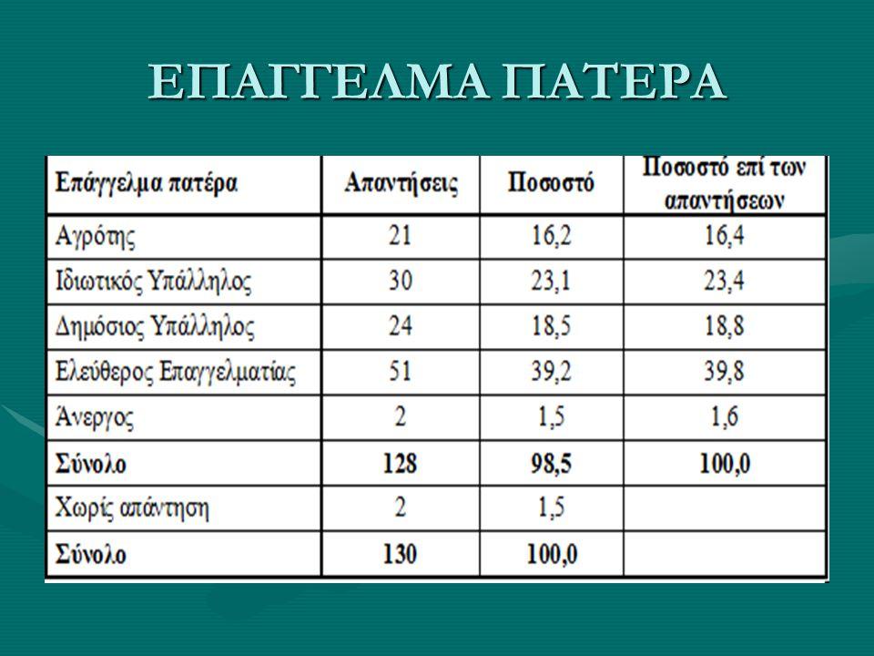 ΕΠΑΓΓΕΛΜΑ ΠΑΤΕΡΑ