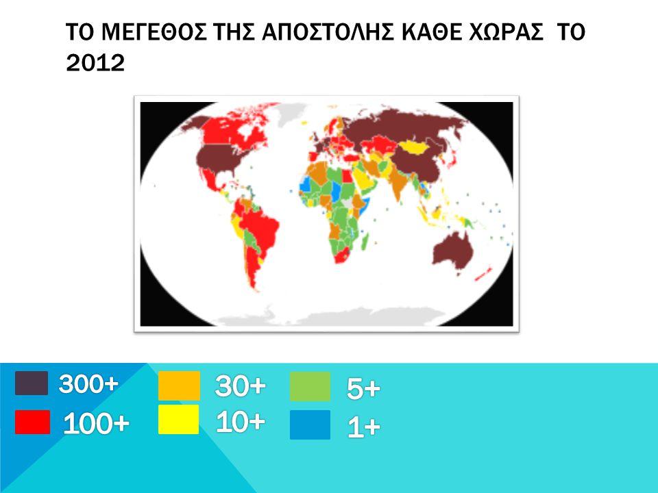 Το μεγεθοσ τησ αποστολησ καθε χωρασ το 2012