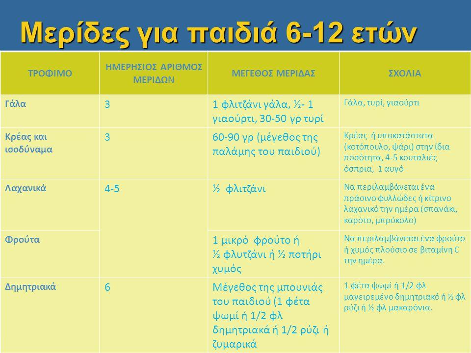 Μερίδες για παιδιά 6-12 ετών
