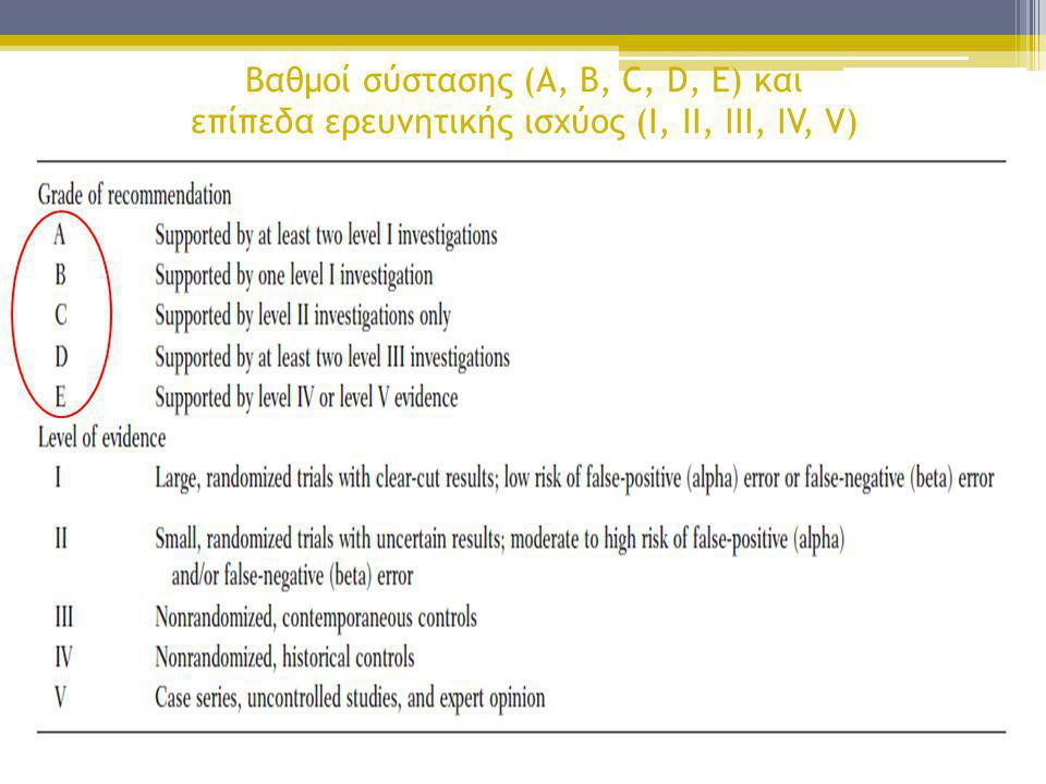 Βαθμοί σύστασης (A, B, C, D, E) και επίπεδα ερευνητικής ισχύος (I, II, III, IV, V)