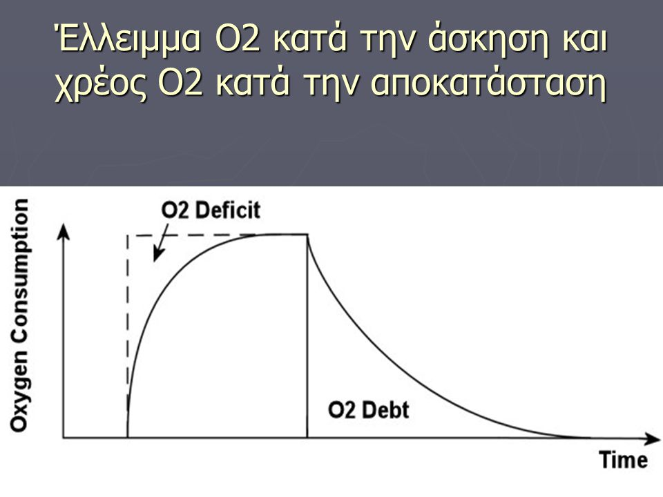 Έλλειμμα Ο2 κατά την άσκηση και χρέος Ο2 κατά την αποκατάσταση