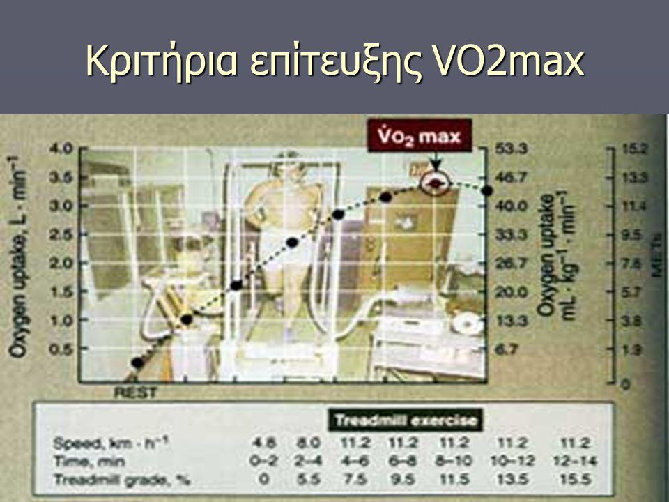 Κριτήρια επίτευξης VO2max