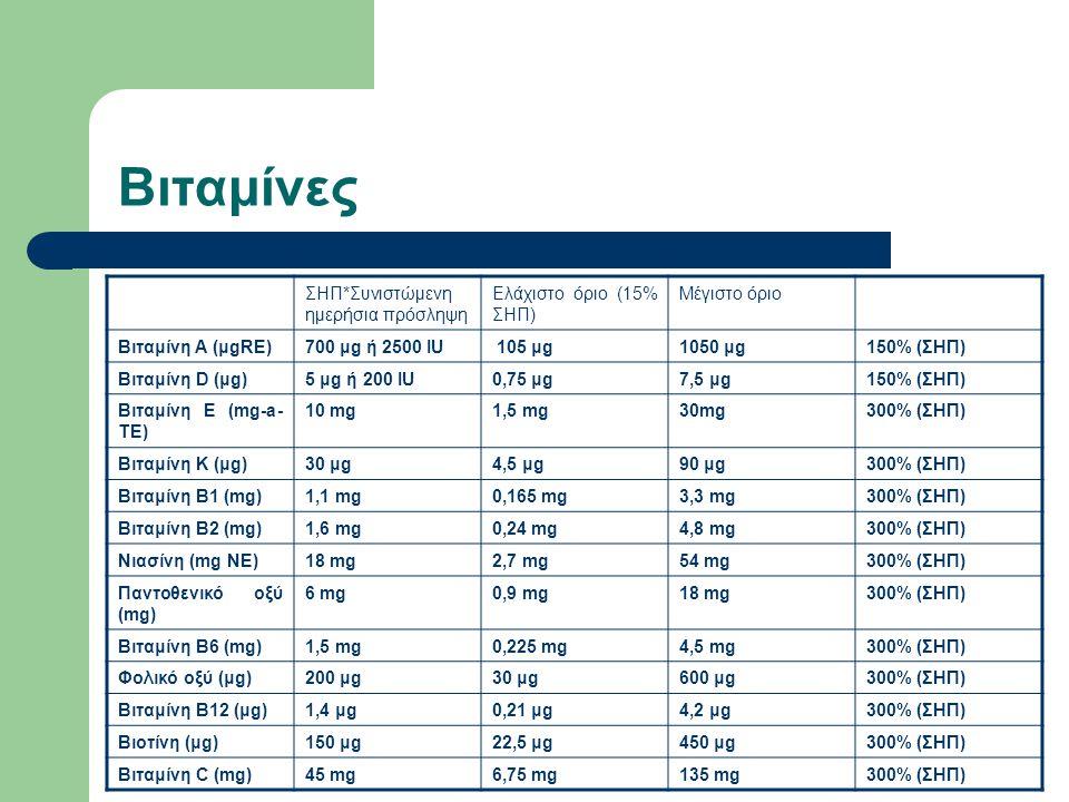 Βιταμίνες ΣΗΠ*Συνιστώμενη ημερήσια πρόσληψη Ελάχιστο όριο (15% ΣΗΠ)