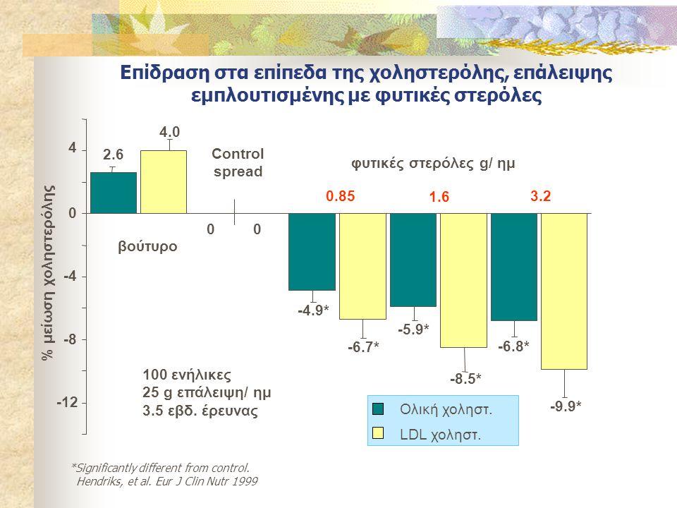 Επίδραση στα επίπεδα της χοληστερόλης, επάλειψης εμπλουτισμένης με φυτικές στερόλες