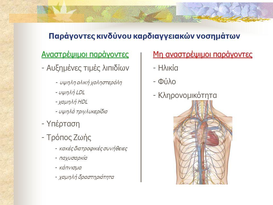 Παράγοντες κινδύνου καρδιαγγειακών νοσημάτων