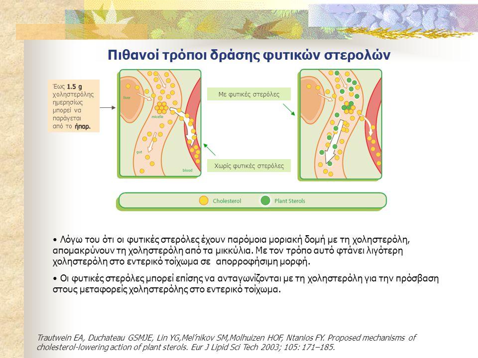 Πιθανοί τρόποι δράσης φυτικών στερολών