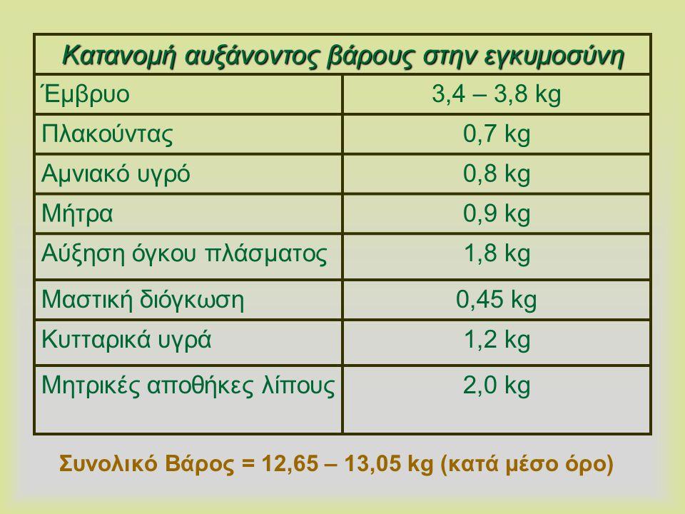 Συνολικό Βάρος = 12,65 – 13,05 kg (κατά μέσο όρο)