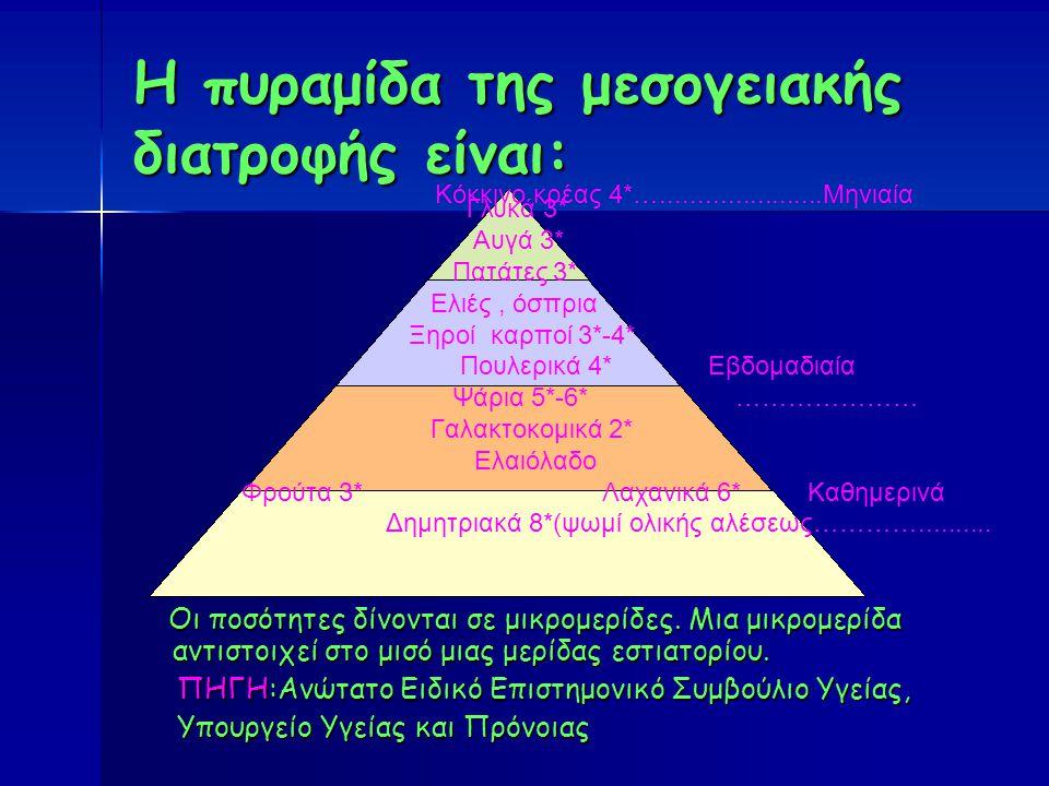 Η πυραμίδα της μεσογειακής διατροφής είναι: