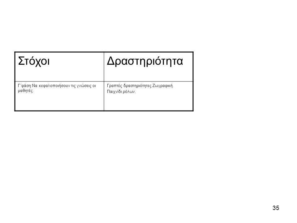 Στόχοι Δραστηριότητα Γ΄φάση:Να κεφαλοποιήσουν τις γνώσεις οι μαθητές.