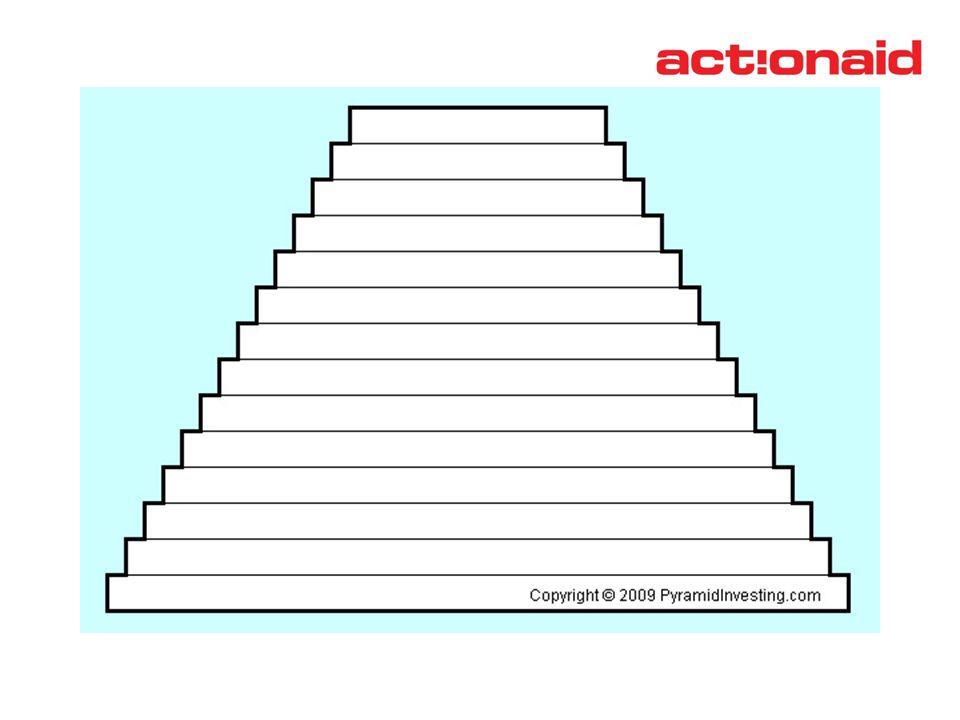 «Μεσογειακή Διατροφική Πυραμίδα» – Συμπληρώστε όπως εσείς νομίζετε από κάτω προς τα πάνω τα τρόφιμα που φτιάχνουν μία ισορροπημένη διατροφή.