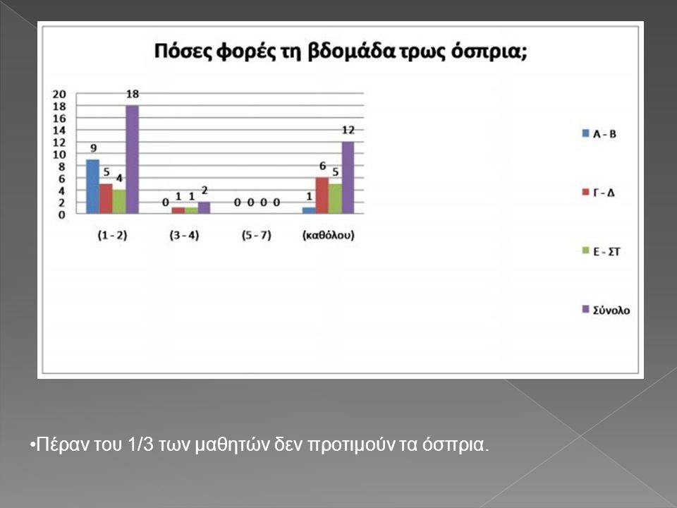 Πέραν του 1/3 των μαθητών δεν προτιμούν τα όσπρια.