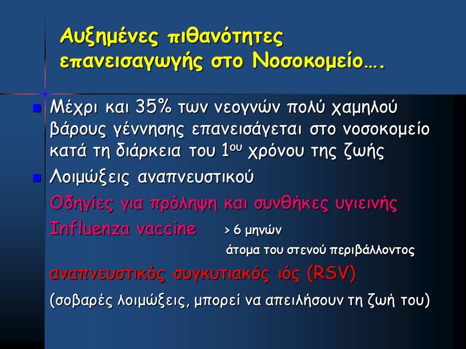 Αυξημένες πιθανότητες επανεισαγωγής στο Νοσοκομείο….