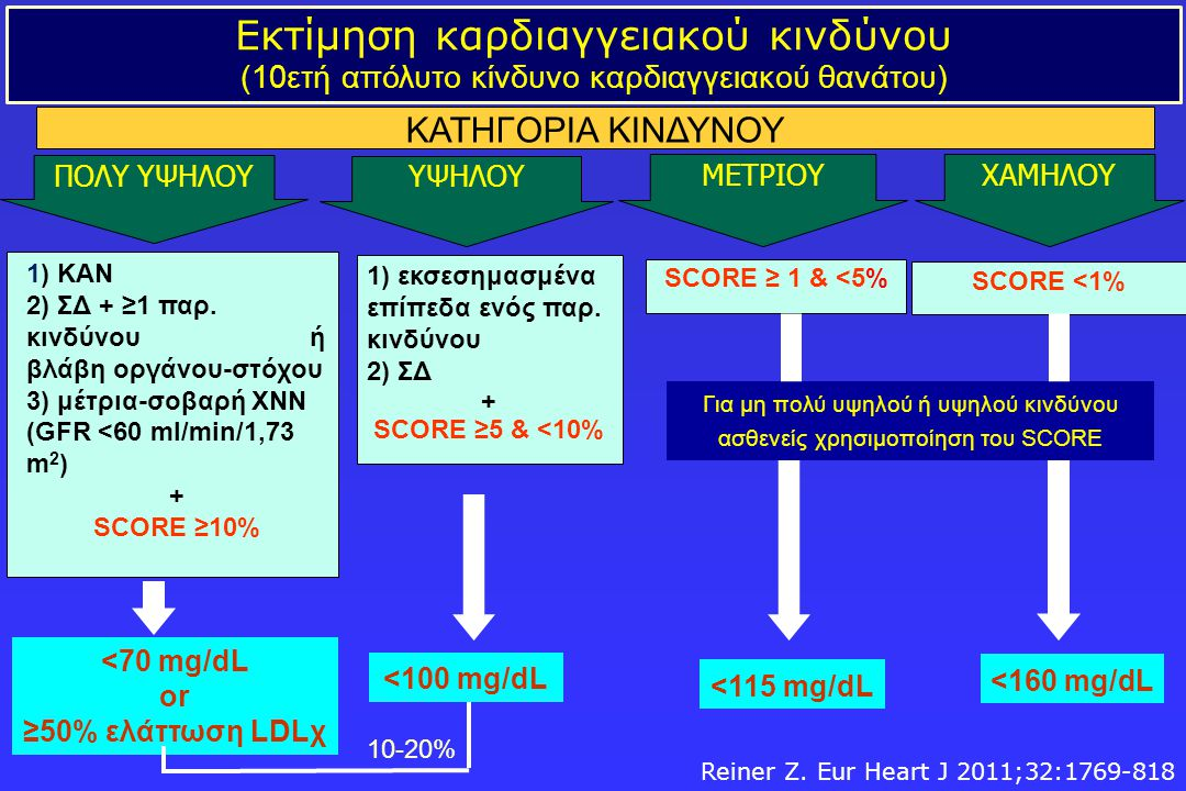 <70 mg/dL or ≥50% ελάττωση LDLχ