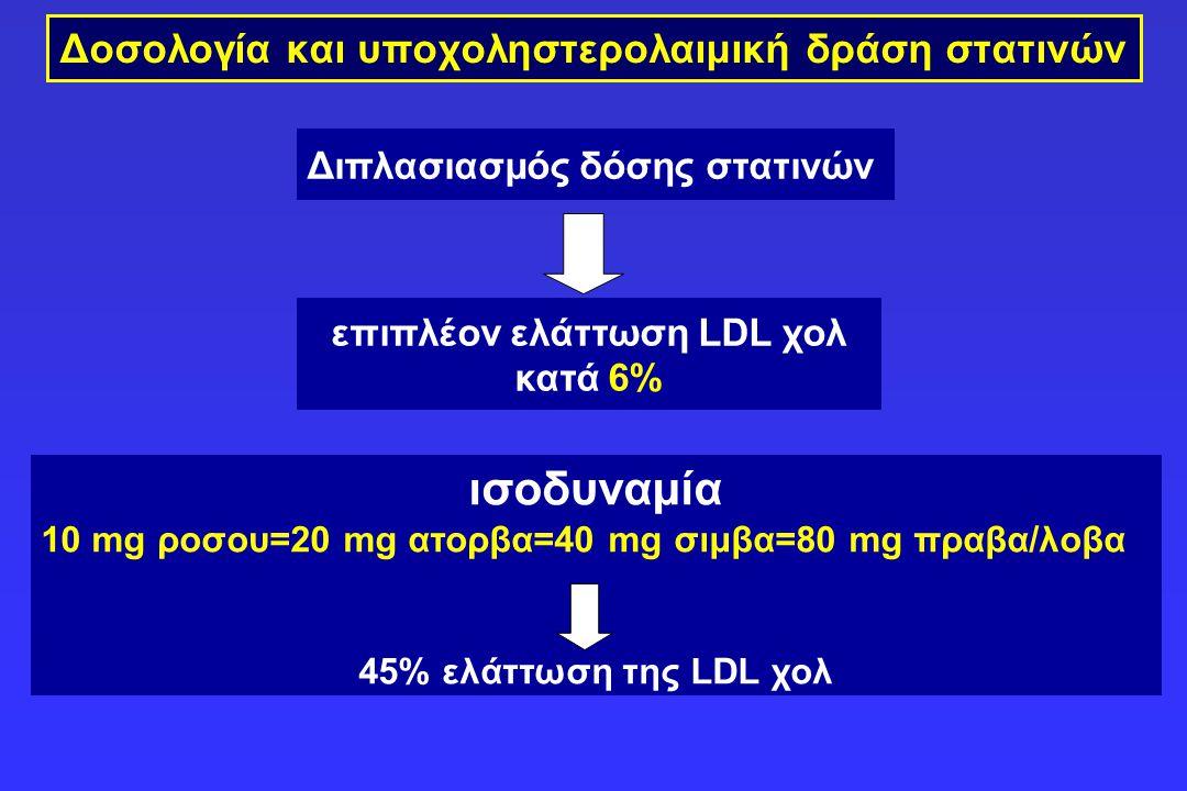 Δοσολογία και υποχοληστερολαιμική δράση στατινών