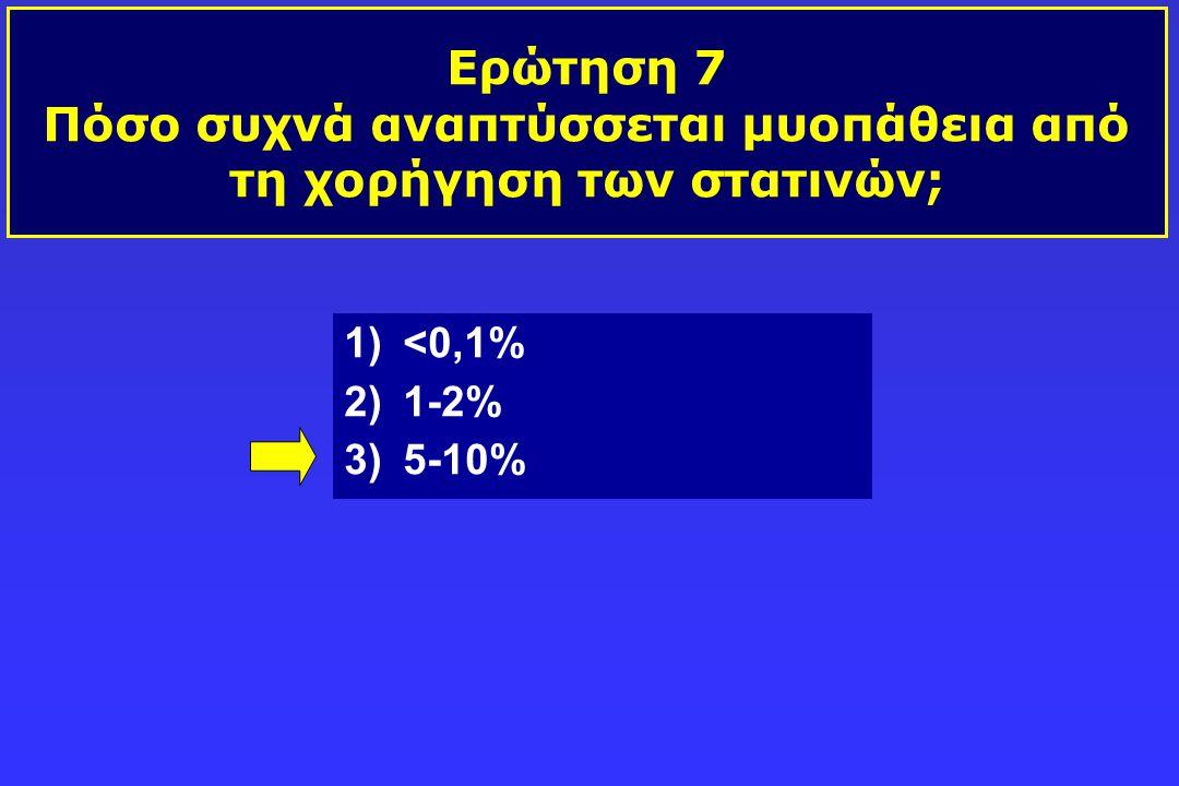 Ερώτηση 7 Πόσο συχνά αναπτύσσεται μυοπάθεια από τη χορήγηση των στατινών;