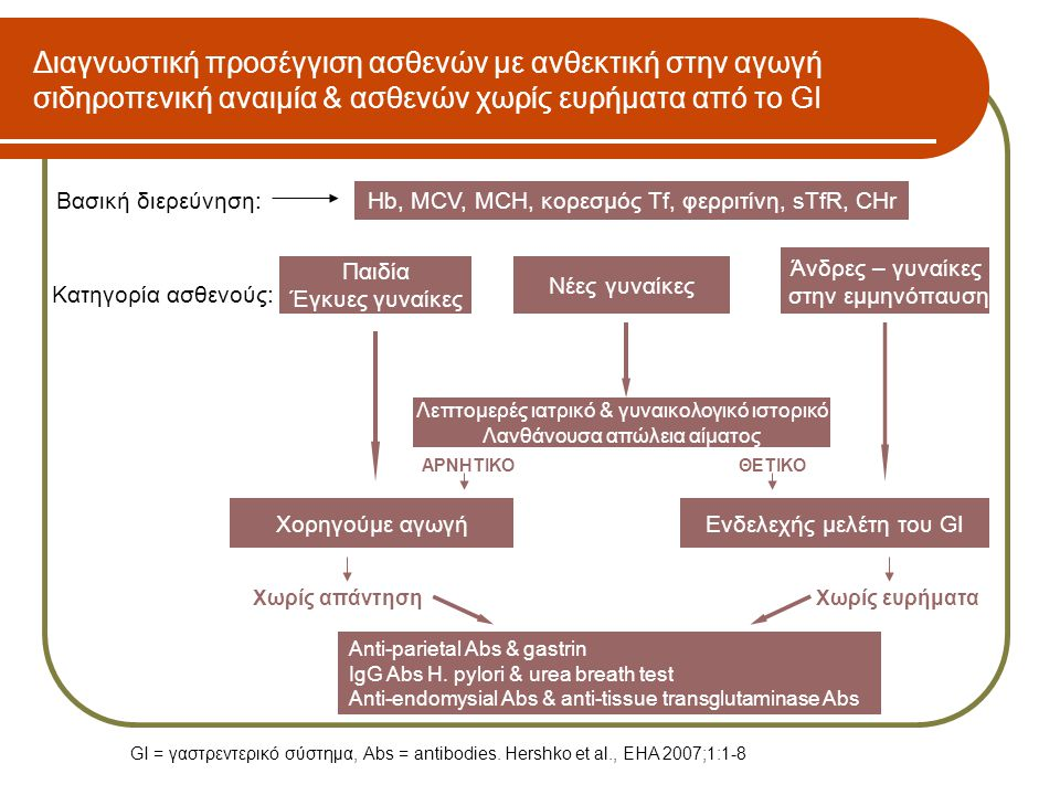Διαγνωστική προσέγγιση ασθενών με ανθεκτική στην αγωγή σιδηροπενική αναιμία & ασθενών χωρίς ευρήματα από το GI