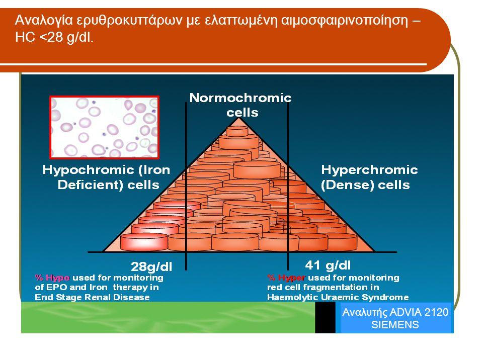 Αναλογία ερυθροκυττάρων με ελαττωμένη αιμοσφαιρινοποίηση – HC <28 g/dl.