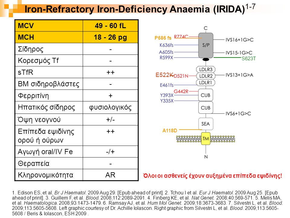 Iron-Refractory Iron-Deficiency Anaemia (IRIDA)1-7