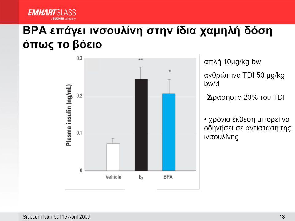 BPA επάγει ινσουλίνη στην ίδια χαμηλή δόση όπως το βόειο
