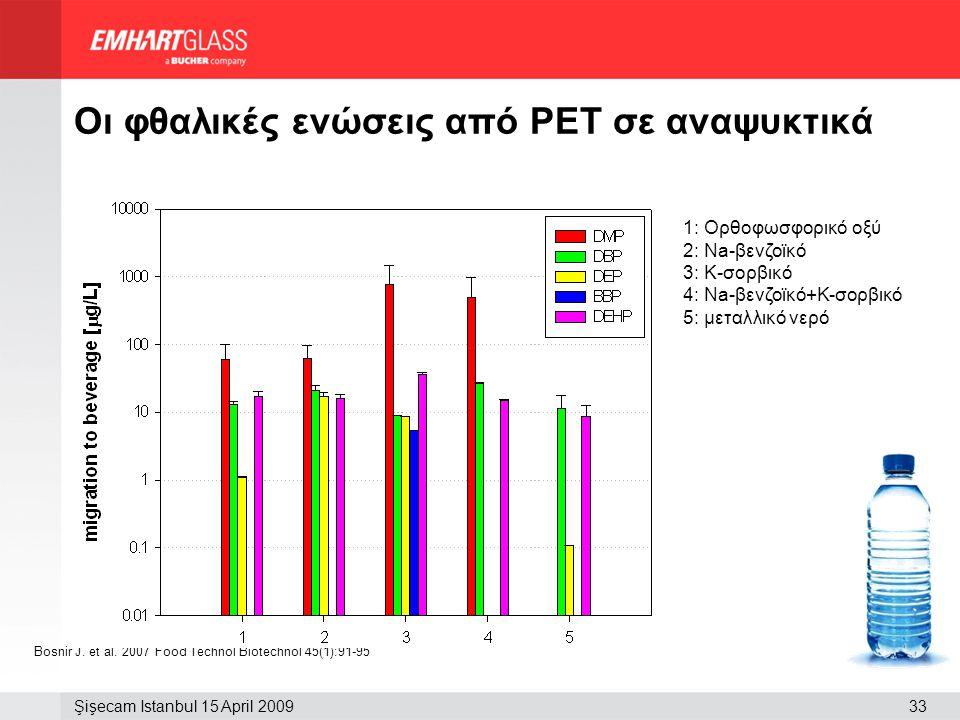Οι φθαλικές ενώσεις από PET σε αναψυκτικά