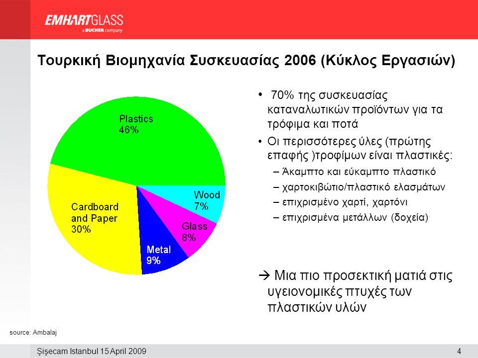 Τουρκική Βιομηχανία Συσκευασίας 2006 (Κύκλος Εργασιών)