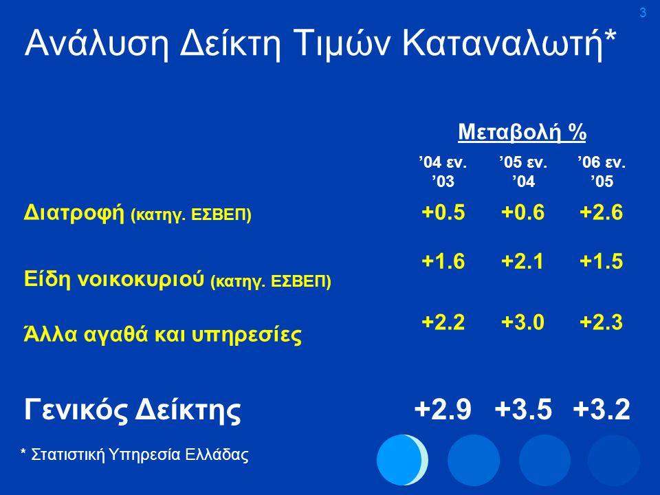 Ανάλυση Δείκτη Τιμών Καταναλωτή*