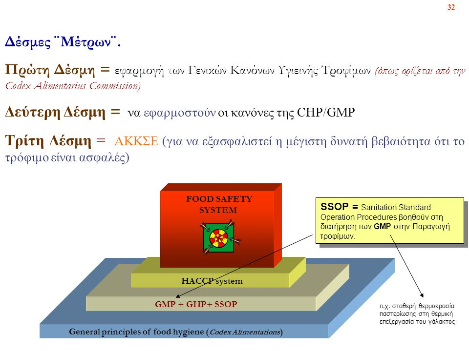 Δεύτερη Δέσμη = να εφαρμοστούν οι κανόνες της CHP/GMP