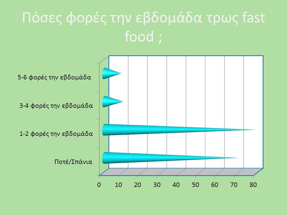 Πόσες φορές την εβδομάδα τρως fast food ;