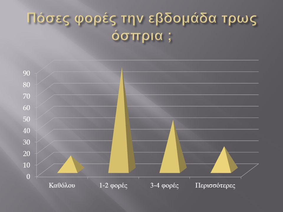 Πόσες φορές την εβδομάδα τρως όσπρια ;
