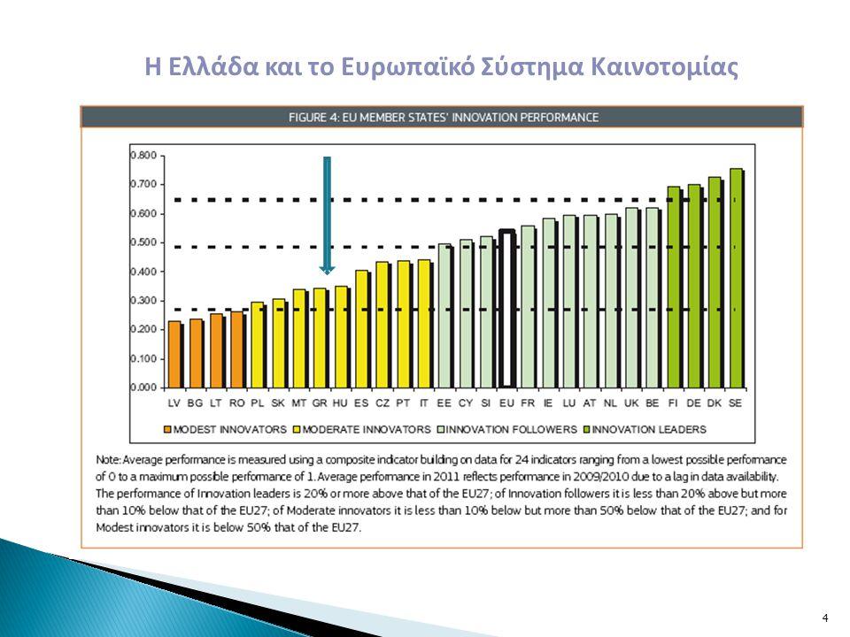 Η Ελλάδα και το Ευρωπαϊκό Σύστημα Καινοτομίας