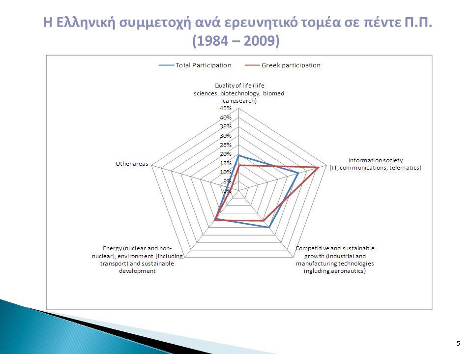 Η Ελληνική συμμετοχή ανά ερευνητικό τομέα σε πέντε Π.Π. (1984 – 2009)