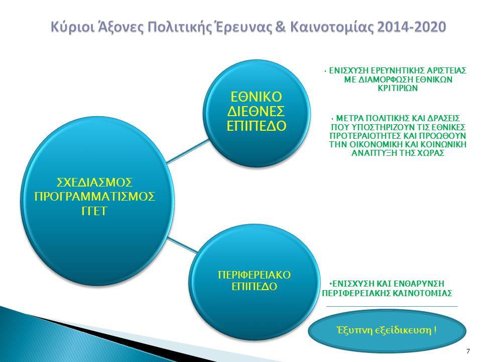 Κύριοι Άξονες Πολιτικής Έρευνας & Καινοτομίας 2014-2020