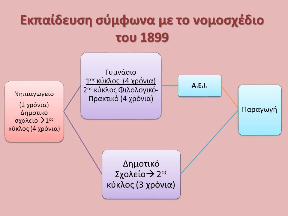 Εκπαίδευση σύμφωνα με το νομοσχέδιο του 1899