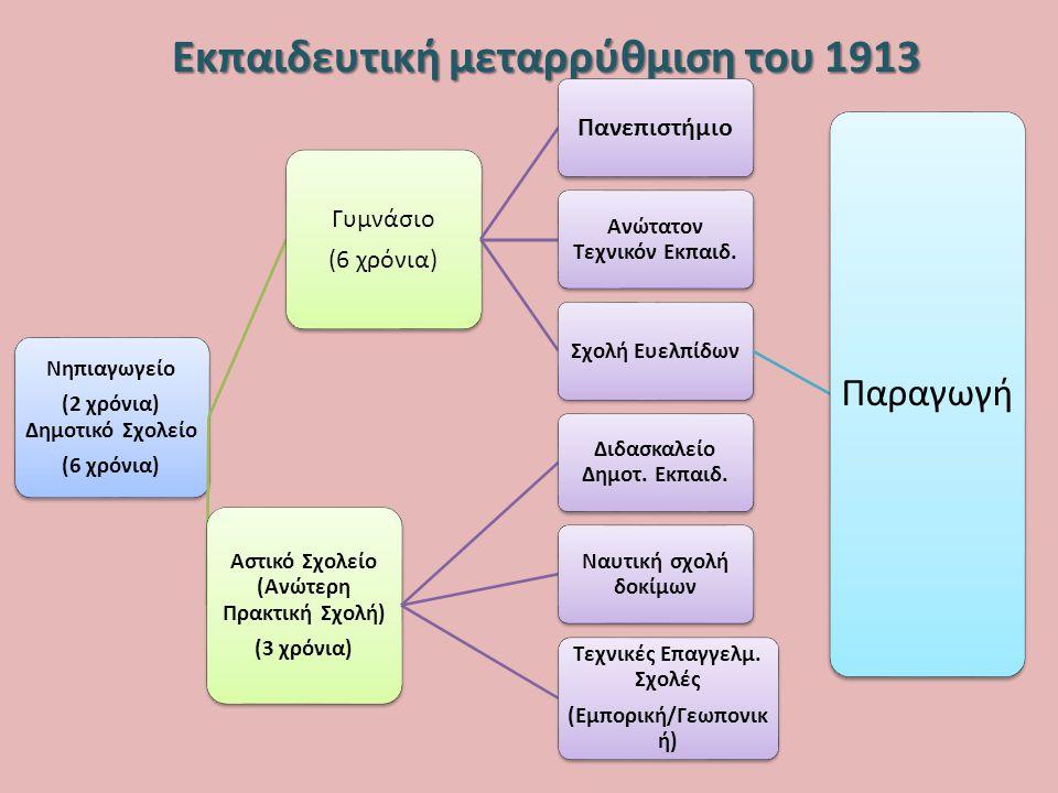Εκπαιδευτική μεταρρύθμιση του 1913