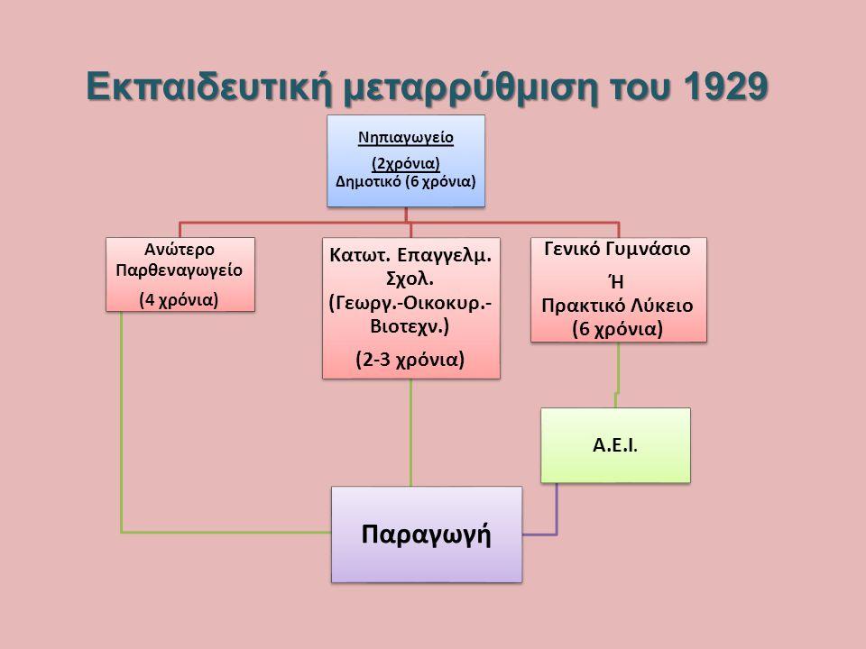 Εκπαιδευτική μεταρρύθμιση του 1929