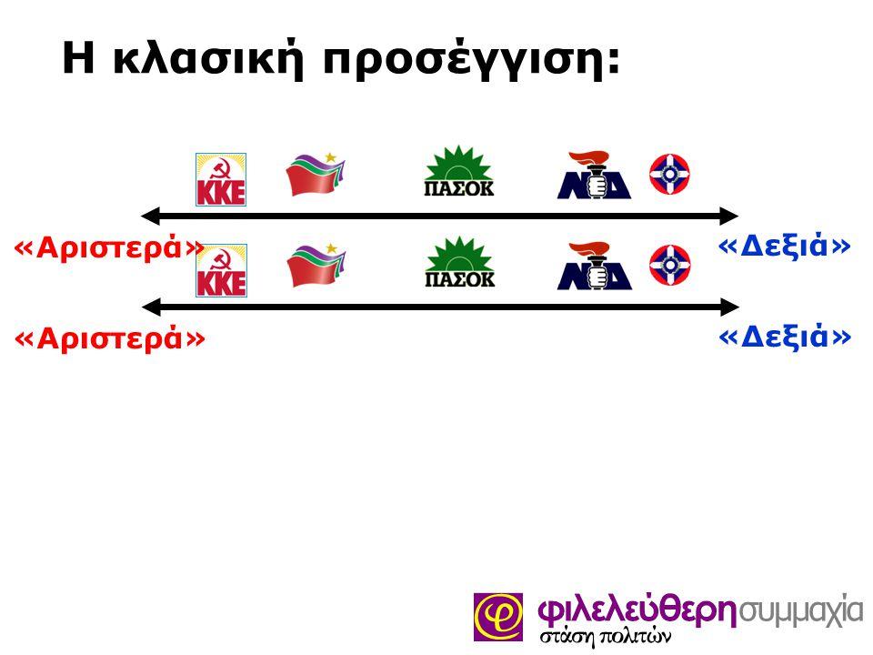 Η κλασική προσέγγιση: «Αριστερά» «Δεξιά» «Αριστερά» «Δεξιά»