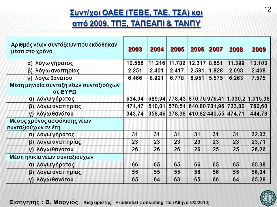 Συντ/χοι ΟΑΕΕ (ΤΕΒΕ, ΤΑΕ, ΤΣΑ) και από 2009, ΤΠΞ, ΤΑΠΕΑΠΙ & ΤΑΝΠΥ