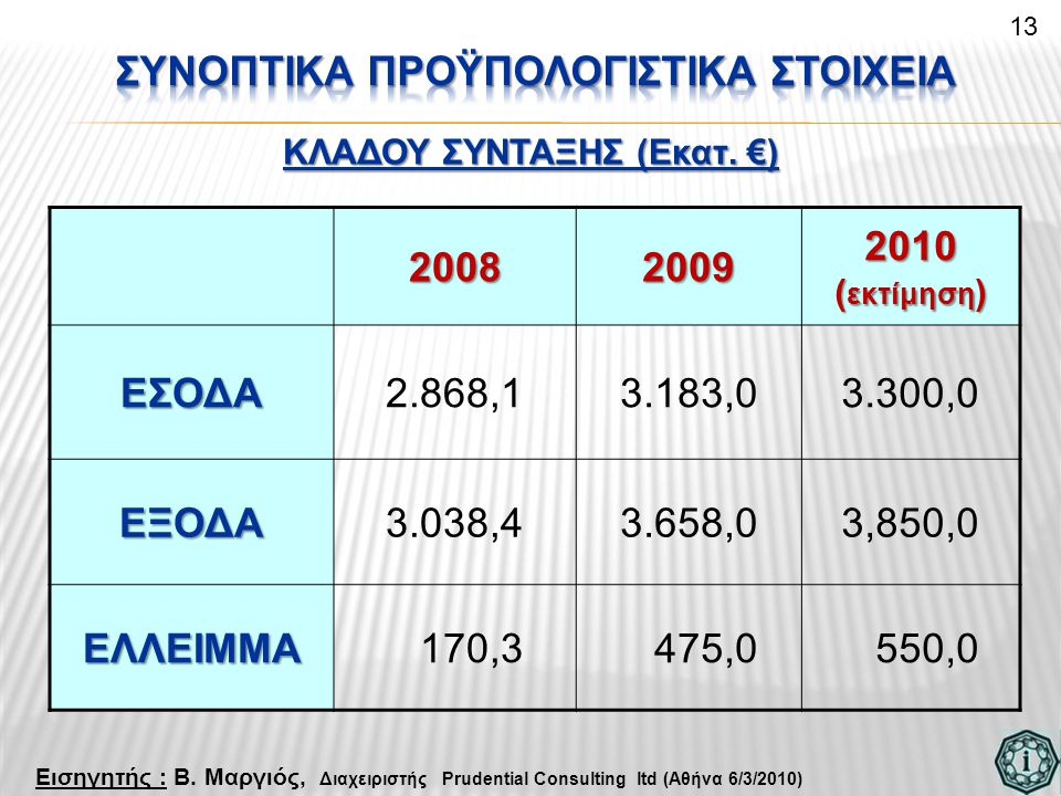 Συνοπτικα προϋπολογιςτικΑ ΣΤΟΙΧΕΙΑ ΚΛΑΔΟΥ ΣΥΝΤΑΞΗΣ (Εκατ. €)