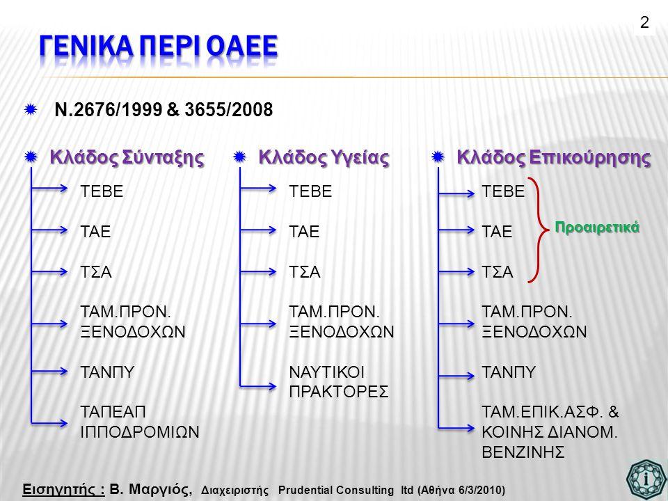 ΓΕΝΙΚΑ ΠΕΡΙ ΟΑΕΕ N.2676/1999 & 3655/2008 Κλάδος Σύνταξης Κλάδος Υγείας