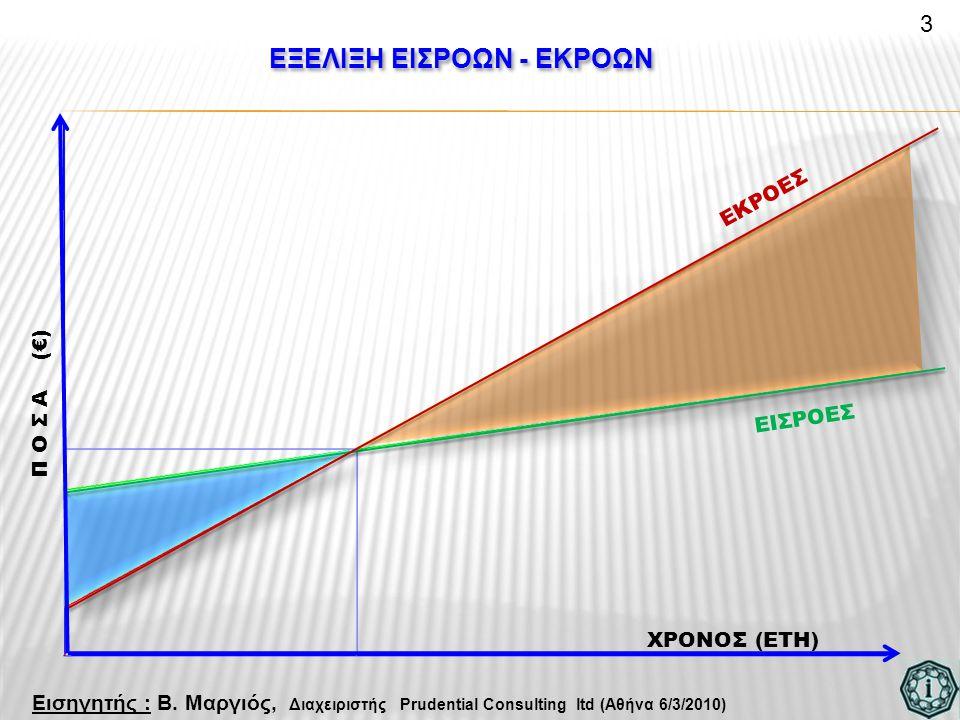 ΕΞΕΛΙΞΗ ΕΙΣΡΟΩΝ - ΕΚΡΟΩΝ