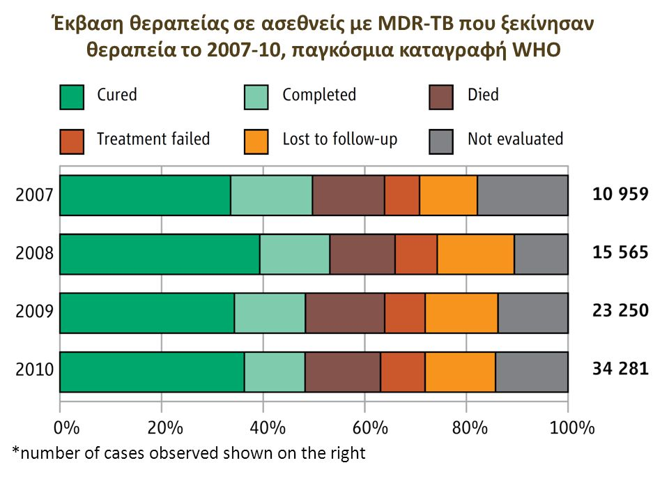 Outcomes of MDR-TB treatment