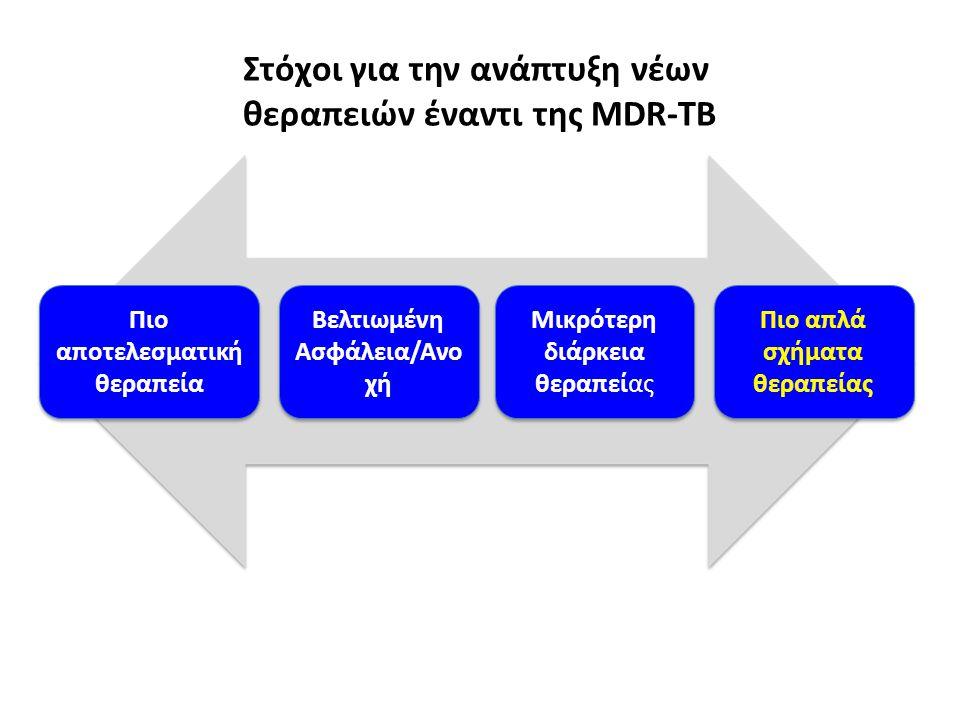 Στόχοι για την ανάπτυξη νέων θεραπειών έναντι της ΜDR-TB